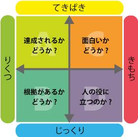 4つのタイプ2