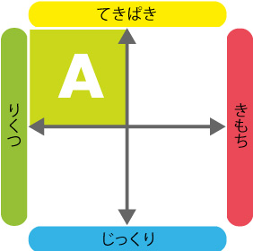 4つのタイプ_A