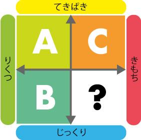 4つのタイプ_ABC