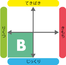 4つのタイプ_B