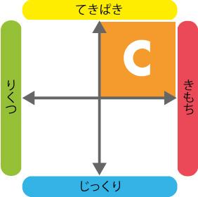 4つのタイプ_C