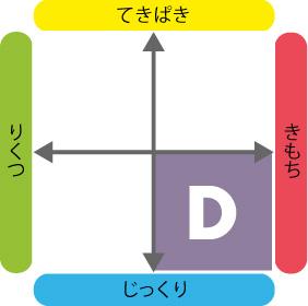 4つのタイプ_D